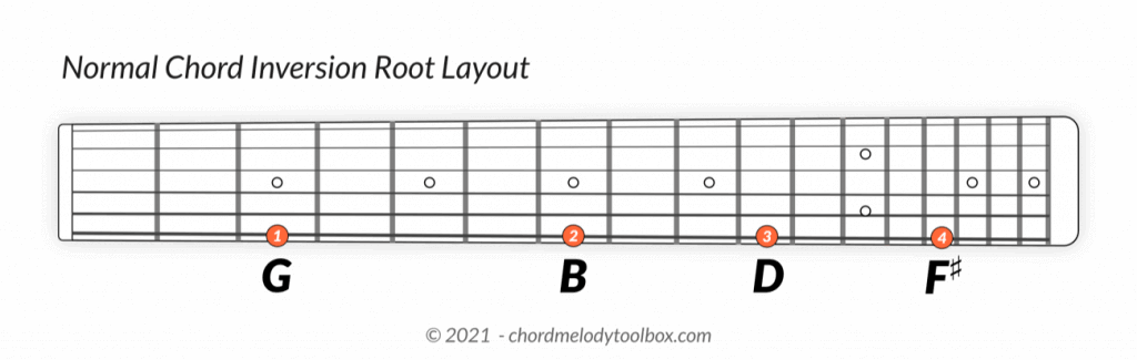 The Normal Chord Inversion Root Layout