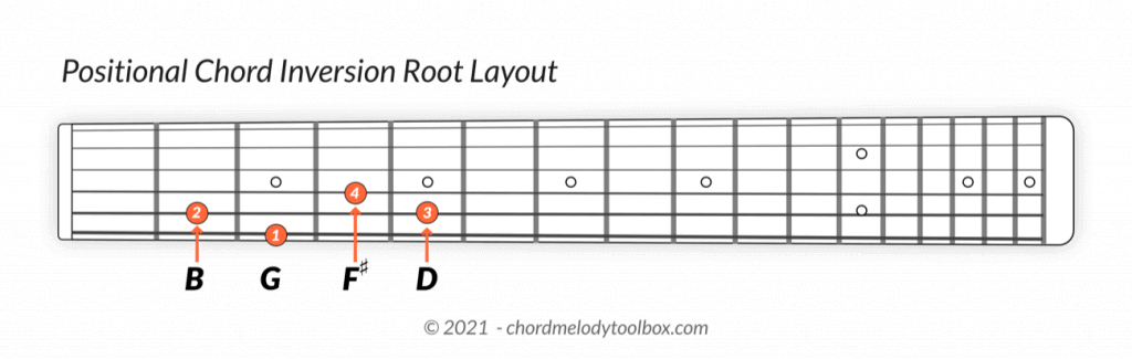 Positional Chord Inversion Root Layout